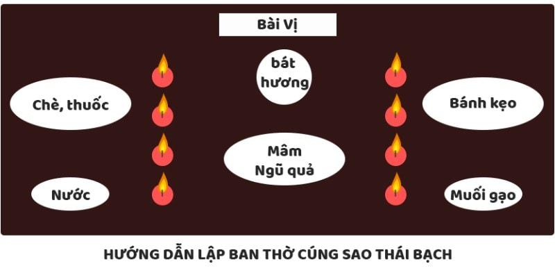 bài cúng giải hạn sao Thái Bạch